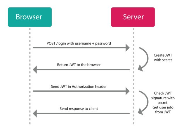A Practical Guide for JWT Authentication using Nodejs and