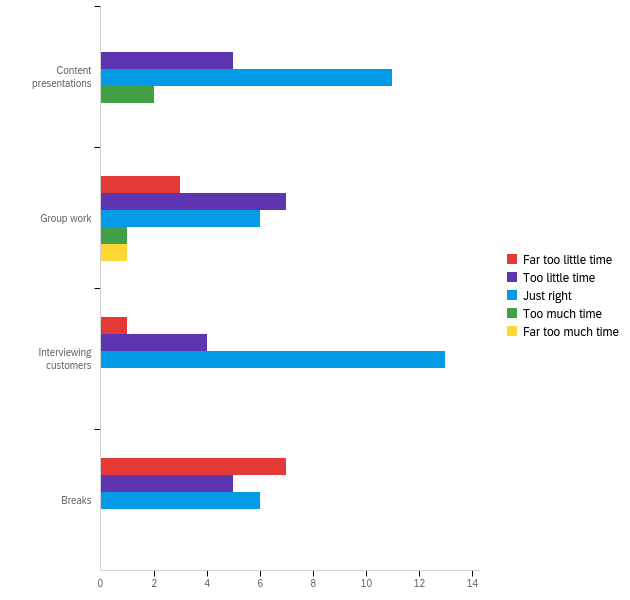 Bar graph showing ratings on the amount of time given for each activity. They wanted more time for breaks and activities.