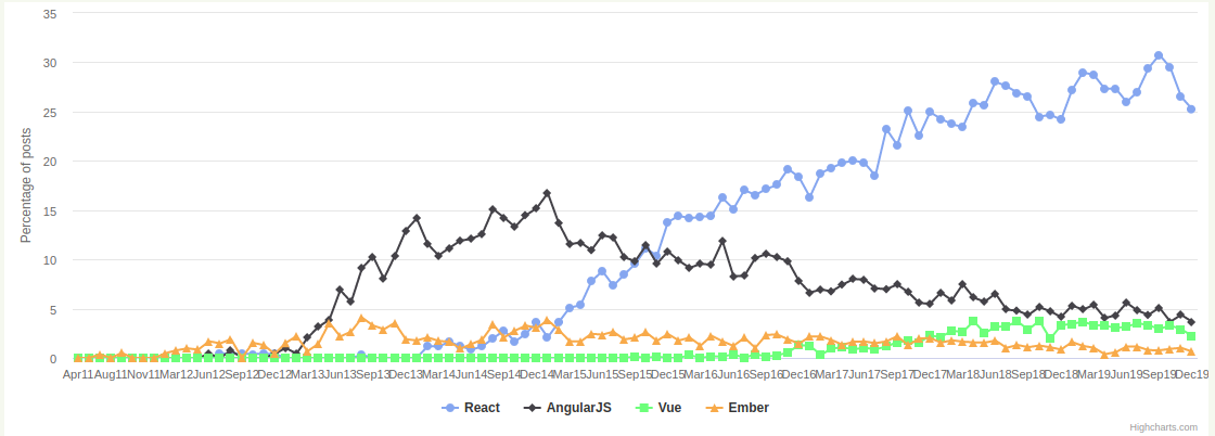Graph comparing number of GitHub stars for React, Ember, Angular, and Vue