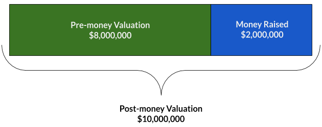 Startup Series Funding: Everything You Need To Know - $8M (Pre-money Valuation) + $2M (Money Raised During Investment) = $10M (Post-money Valuation)