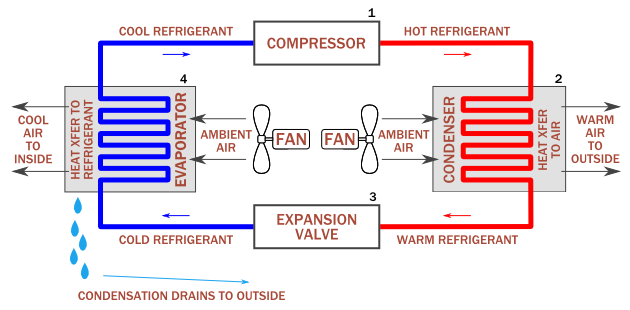 How Does A Condenser Coil Work In Air Conditioner  - Sivaranjani