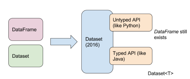 A comparison between RDD, DataFrame and Dataset in Spark from a