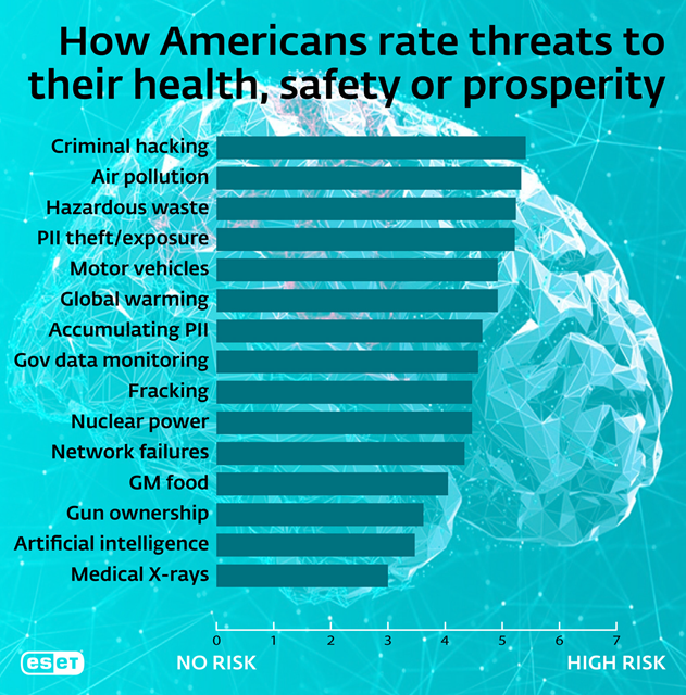 """Chart shows """"Americans Rank Criminal Hacking as Their Number One Threat."""" Courtesy of ESET."""
