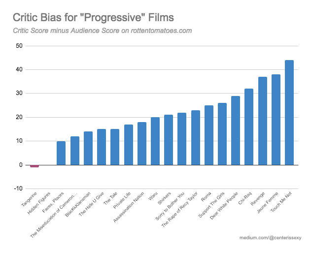 Graphing Rotten Tomatoes Political Bias By Center Is Sexy Medium