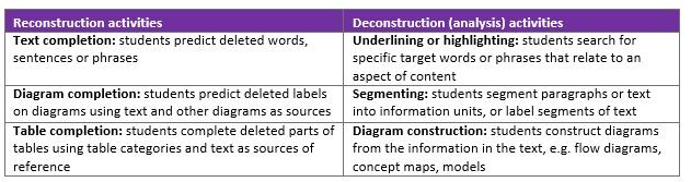 Premise Indicator Words: Help Your Students Master The New GCSE Literacy Demands
