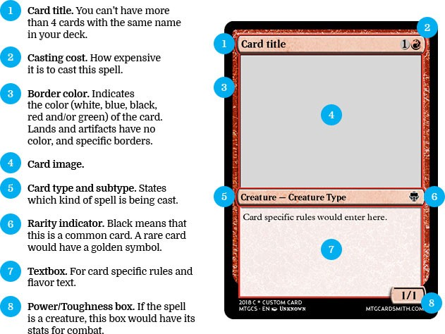photo regarding Magic the Gathering Set Symbols Printable named The image design and style for Magic, the Amassing card frames