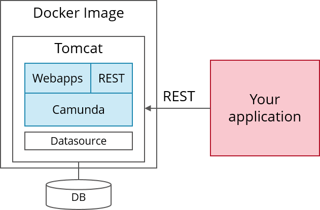 Use Camunda as an easy-to-use REST-based orchestration and workflow
