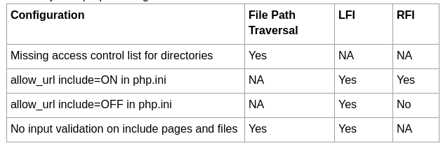 File Path Traversal and File Inclusions(LFI / RFI) - Asfiya