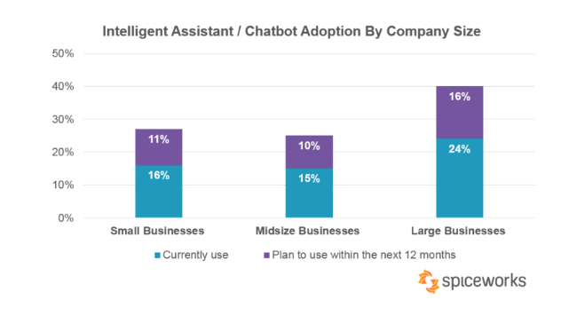 Chatbot Report 2019: Global Trends and Analysis - Chatbots