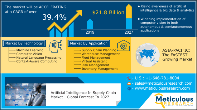 https://www.meticulousresearch.com/product/artificial-intelligence-ai-in-supply-chain-market-5064/