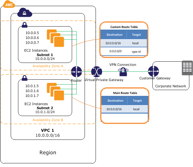 How To Prepare For AWS SysOps Certification Exam