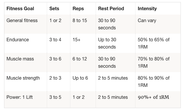 A chart showing how many sets you should be doing in a workout
