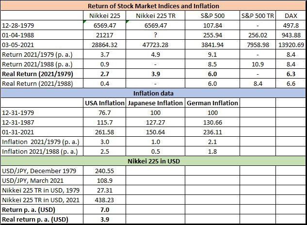The return of Japanese, US, German stock market indices, and inflation.