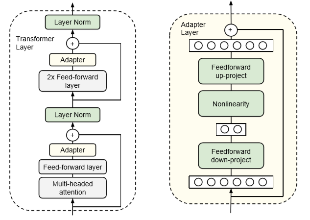 Adapters: A Compact and Extensible Transfer Learning Method for NLP