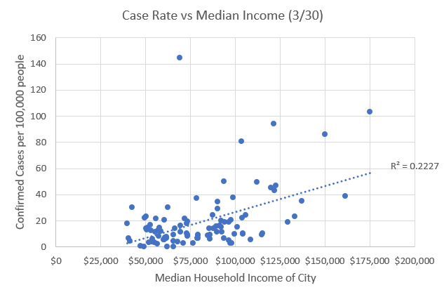Scatter plot showing increasing rate of confirmed COVID-19 cases with increasing city median income, r²=0.2227