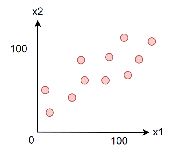 Linear dataset with 10 points (x1, x2)