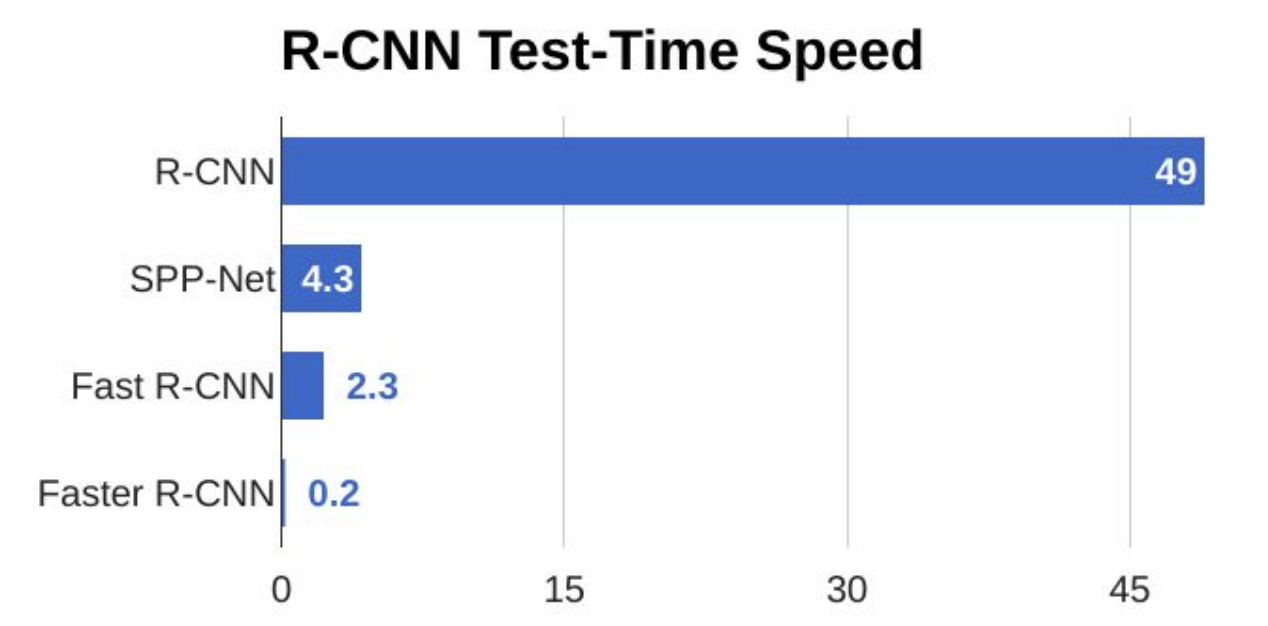 R-CNN test time speed results