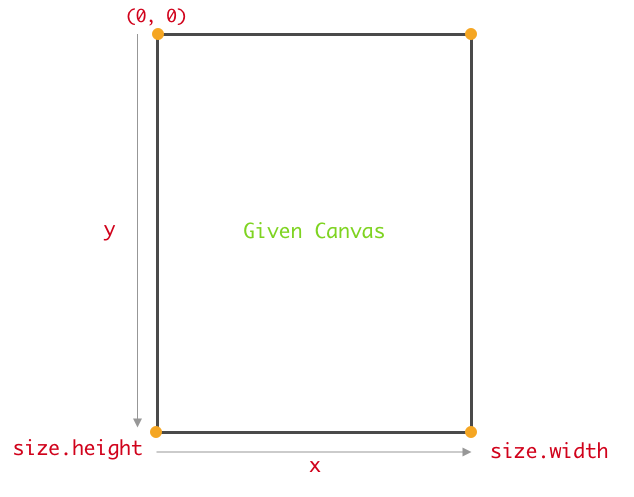 Coordinate system in the Flutter canvas