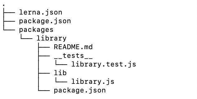 Tree structure of the repo after creating the 'library' package