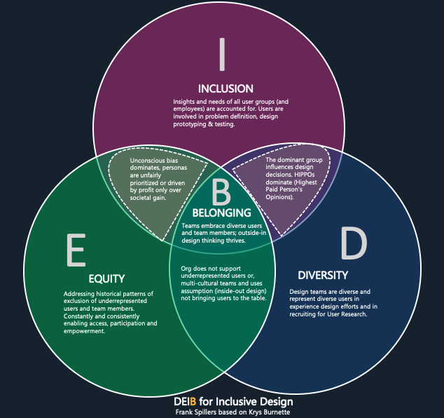 venn diagram DEI-B for Inclusive Design: Diversity, Equity and Inclusion with a feeling of Belonging holding the balance in the middle.