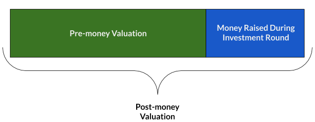 Startup Series Funding: Everything You Need To Know - Pre-money Valuation + Money Raised During Investment = Post-money Valuation