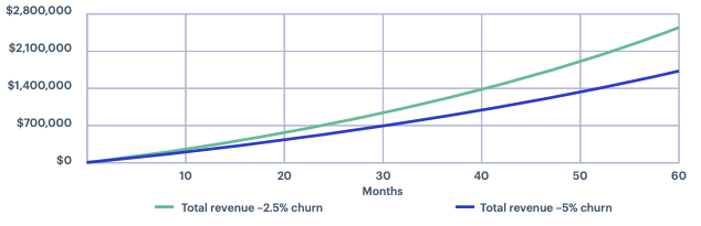 Chrunrate example from Segment and their calculator
