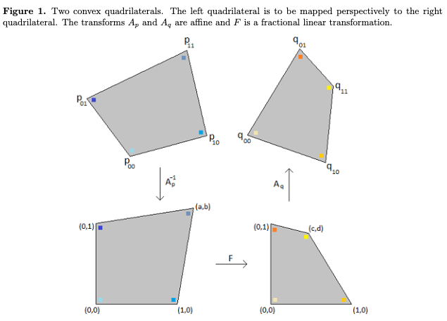 "Screenshot from Eberly's ""Perspective Mappings"" paper showing the transforms from quadrilaterals to canonical forms."
