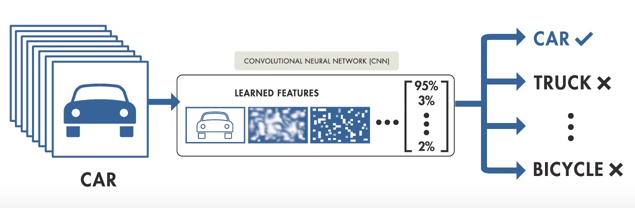 Why go large with Data for Deep Learning? - Towards Data Science