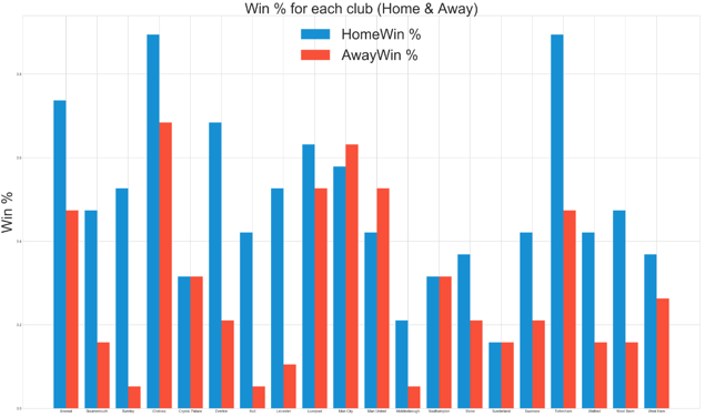 Analysis of Football data and Prediction of Results