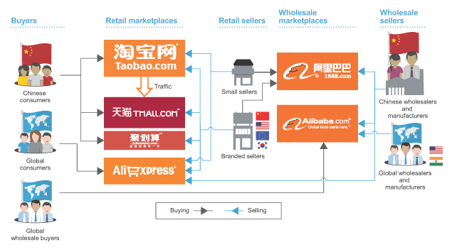Alibaba Vs Amazon How Does Their Business Models Differ By Coinvesting Medium