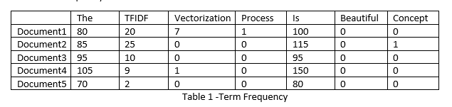 Natural Language Processing: Text Data Vectorization