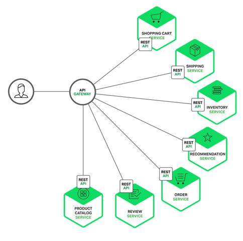 Testing NGINX as Your Micro Services Gateway - Nanit Engineering