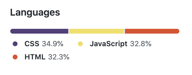 Screenshot of Github showing the project languages distribution: CSS is at 34.9%, JavaScript is at 32.8%, and HTML is at 32.3%