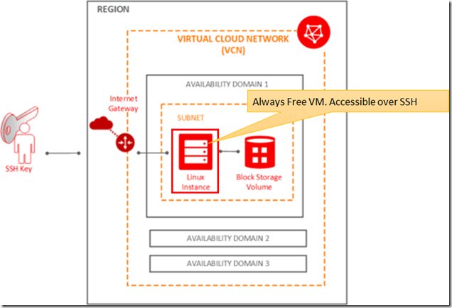 Visualization of the VM setup from [Oracle Developer Blog](https://medium.com/oracledevs/run-always-free-docker-container-on-oracle-cloud-infrastructure-c88e36b65610)