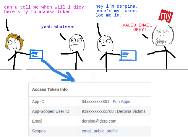 Fun Apps forwarding Derpina's access token to BMS and logs into Derpina's BMS account