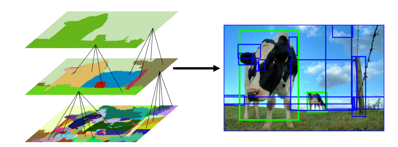 The Nuts and Bolts of Deep Learning Algorithms for Object Detection
