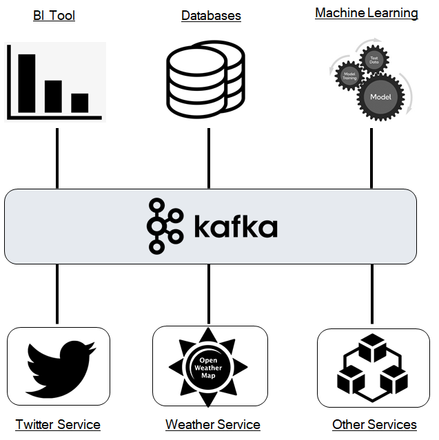 Microservice architecture with Kafka as a message queue