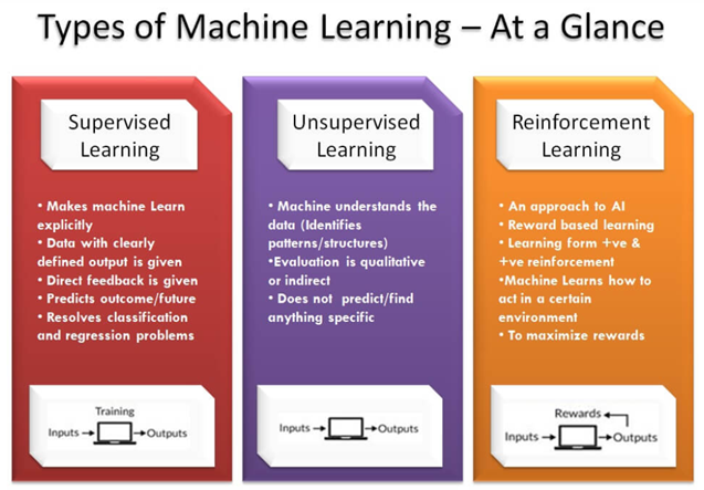 Notes on Artificial Intelligence, Machine Learning and Deep