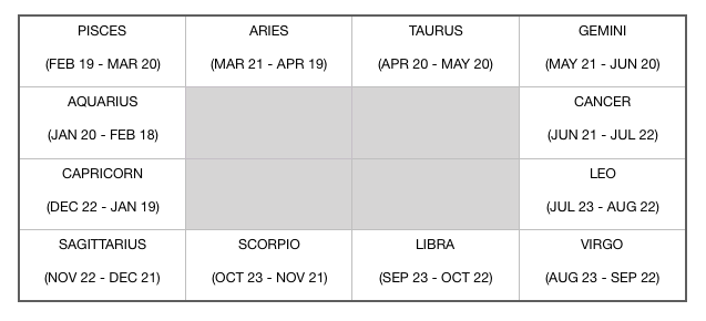 Predictive Astrology: From an Engineer's Perspective