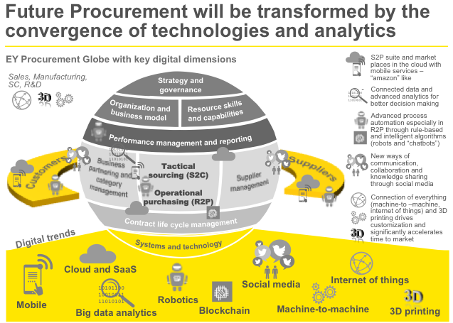 Procurement Agility in the Age of Digitalisation - The