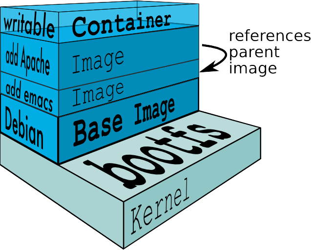Best Practices for working with Dockerfiles - Nitin Agarwal - Medium