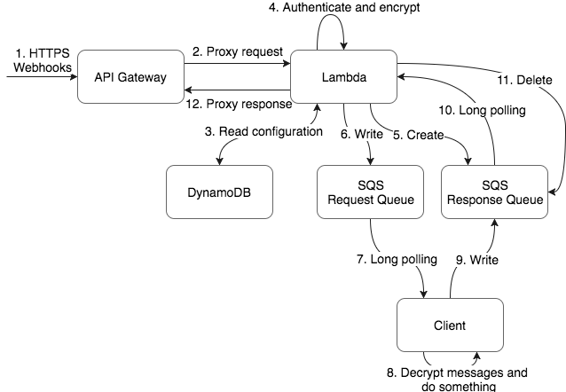 Developing a Local Tunnel Using Serverless Architecture
