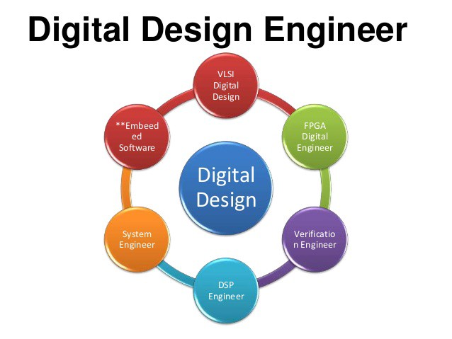 Breaking Down The Job Description The Digital Design Engineer By Vijayalakshmi Swaminathan The Research Nest Medium