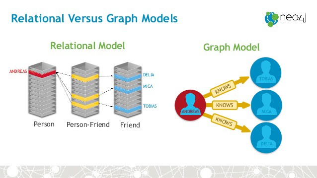 Neo4j — get off the ground in 30min or less! - Neo4j