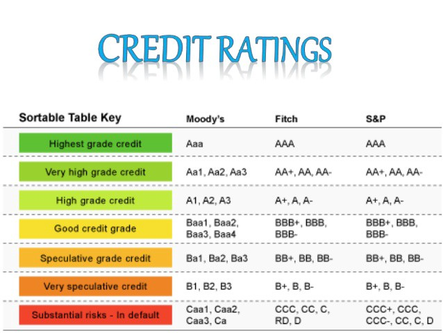 What is Credit Rating and its role in doing business? by