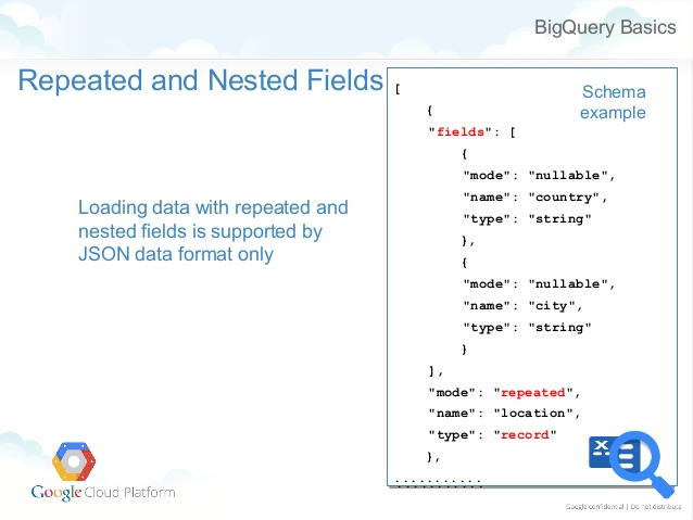 Building and Leveraging an Event-Based Data Model for Analyzing