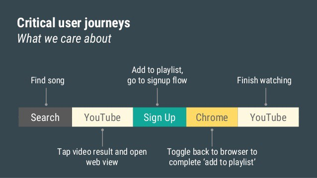 An example of what a critical user journey looks like and the steps involved.