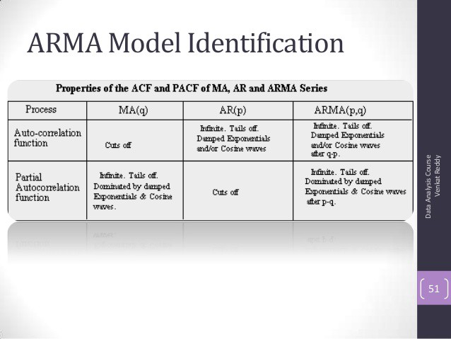 Image result for time series ARMA, ARIMA