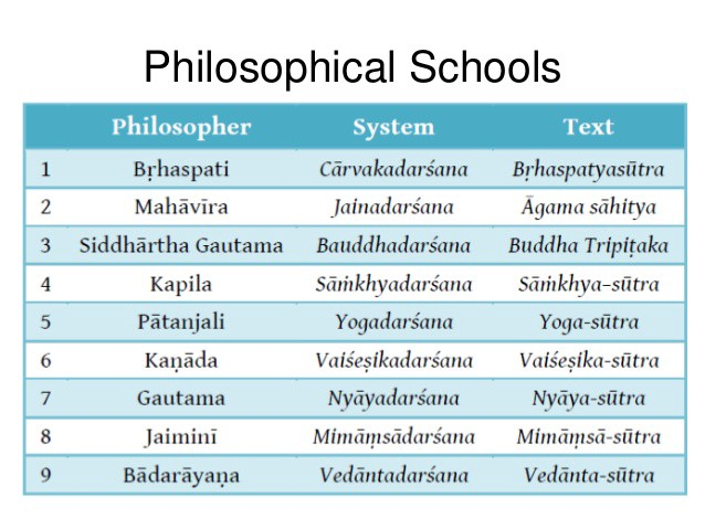 Why I Am A Hindu Its A Brief Synopsis Of The Schools Of By Susapien Medium