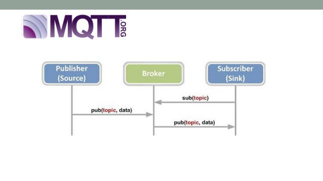 Android Real-Time communication using MQTT - Chetan Gaikwad